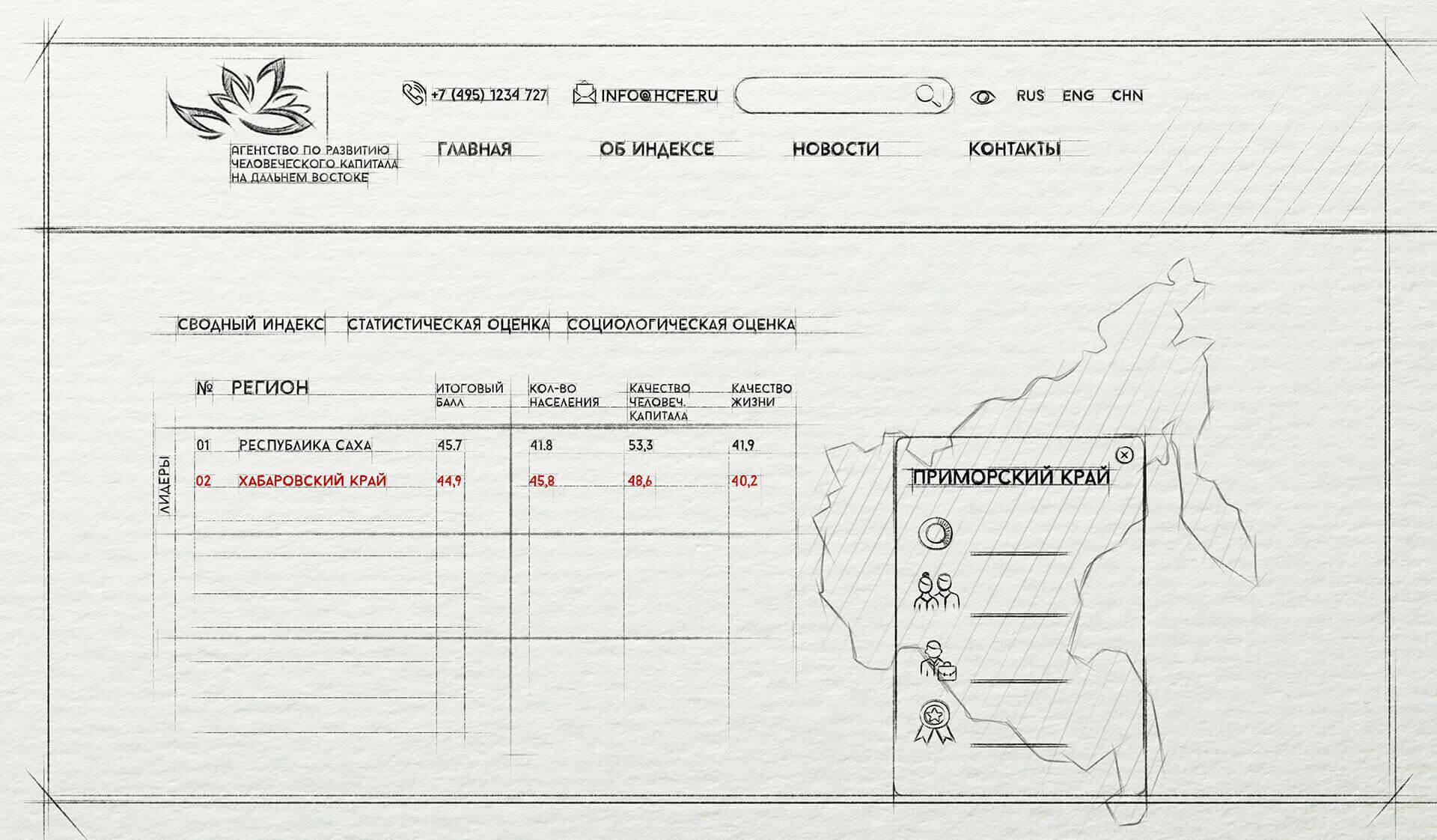 Разработка корпоративного интернет-портала на заказ в Москве