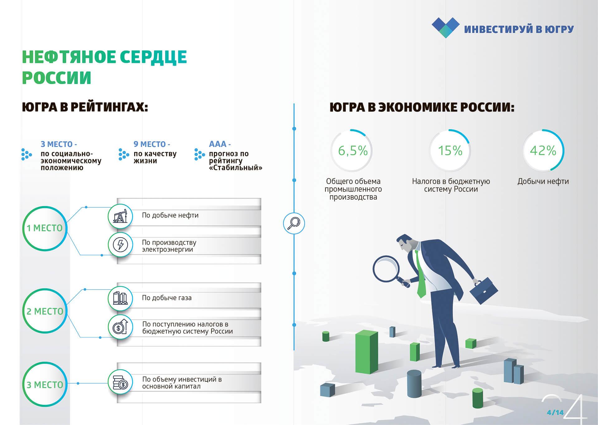 Заказать презентацию для инвестора под ключ в Москве